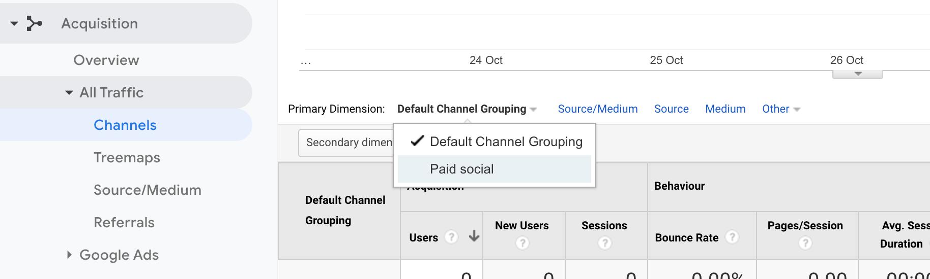 raggruppamento di canale personalizzato sui report